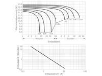 Entladekurven wartungsfreie Bleisäure Batterie 12 V / 4,5 Ah