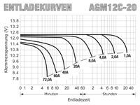 AGM12C-20 - Entladekurven