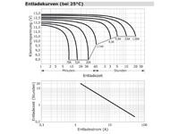 Entladekurve wartungsfreie Bleisäure Batterie 12 V / 28 Ah