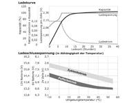 Ladekurve, Ladeschlussspannung wartungsfreie Bleisäure Batterie 12 V / 28 Ah