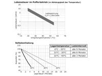 Lebensdauer im Pufferbetrieb, Selbstentladung wartungsfreie Bleisäure Batterie 12 V / 28 Ah