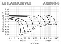 AGM6C-6 - Entladekurven