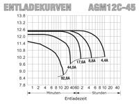 AGM12C-45 - Entladekurven