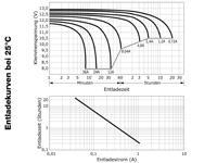 Wartungsfreie Batterie 12 Volt / 12 AH, VRLA12-0012, Deep Cycle Zyklentyp