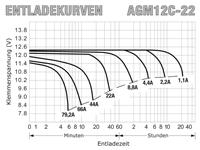 AGM12D-22 - Entladekurven