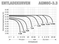 AGM6C-3.3 - Entladekurven