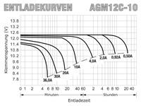 AGM12C-10 - Entladekurven