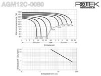 Entladekurve wartungsfreie Bleisäure Batterie 12 V / 80 Ah