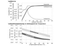 Ladekurve, Ladeschlussspannung wartungsfreie Bleisäure Batterie 12 V / 80 Ah