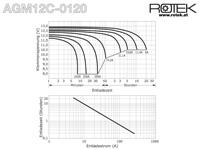 Entladekurve wartungsfreie Bleisäure Batterie 12 V / 120 Ah