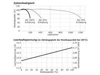 Zyklenfestigkeit, Leerlaufspannung wartungsfreie Bleisäure Batterie 12 V / 120 Ah