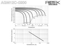 Entladekurve wartungsfreie Bleisäure Batterie 12 V / 200 Ah
