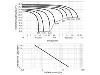 Entladekurve wartungsfreie Bleisäure Batterie 12V / 9 Ah