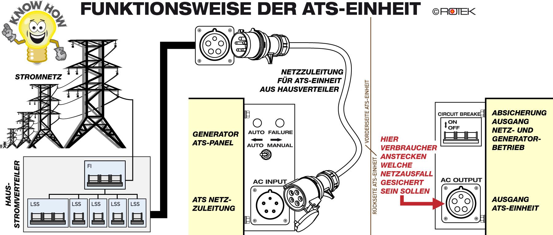 Stromerzeuger 5,5kW Stromaggregat 400V Notstromaggregat Generator ...