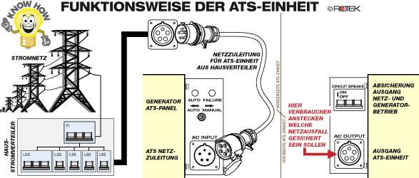 ROTEK GD4SS-3-6000-EBWZ-ATS, Funktionsweise ATS-Einheit