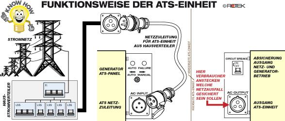 ROTEK GD4SS-1A-6000-EBWZ-ATS, Funktionsweise ATS-Einheit