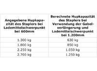Gabelverlängerung mit 1524 mm Länge für 100 mm breite Staplergabeln, STP-ZB-GV1015, Gewichtstabelle