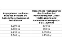Gabelverlängerung mit 1830 mm Länge für 125 mm breite Staplergabeln, STP-ZB-GV1218,  Gewichtstabelle