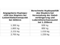 Gabelverlängerung mit 1830 mm Länge für 150 mm breite Staplergabeln, STP-ZB-GV1518,  Gewichtstabelle