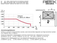 STP-SE-B-1500-2.5 - Ladekurve