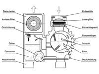 Vakuumpumpe mit 0,9 kW Leistung, PM-VP-20, Funktionsweise