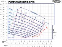 SPP6 - Pumpenkennlinie