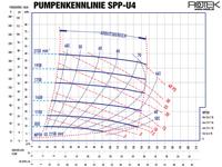 SPP-U4 - Pumpenkennlinie
