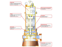 WPET-TSH-01.5kW-400 Aufbau