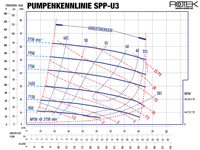SPP-U3 - Pumpenkennlinie