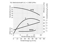 WPEI-CESM80-65-125 - Pumpenkennlinie