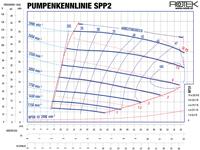 SPP2 - Pumpenkennlinie