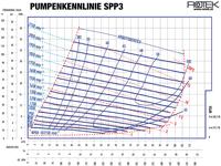 SPP3 - Pumpenkennlinie