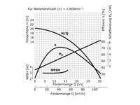WPD4I-CESM80-65-125-EB Pumpenkennlinie
